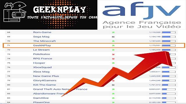 GeekNPlay – Le site progresse dans le classement AFJV des sites JV francophones